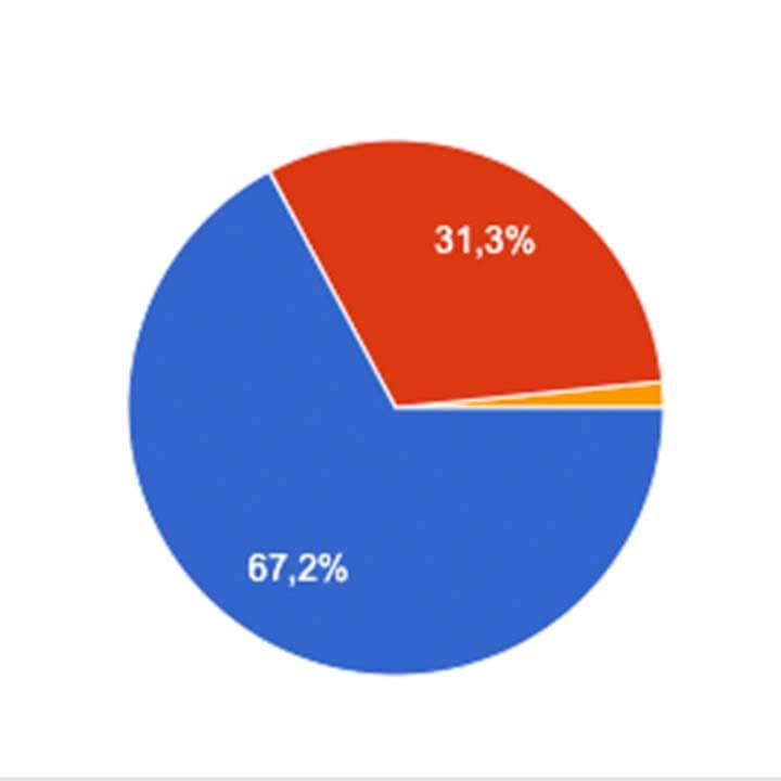 Imagem de Campanha Salarial: 67,2% dos aeroviários na Latam aprovam proposta de renovação do ACT
