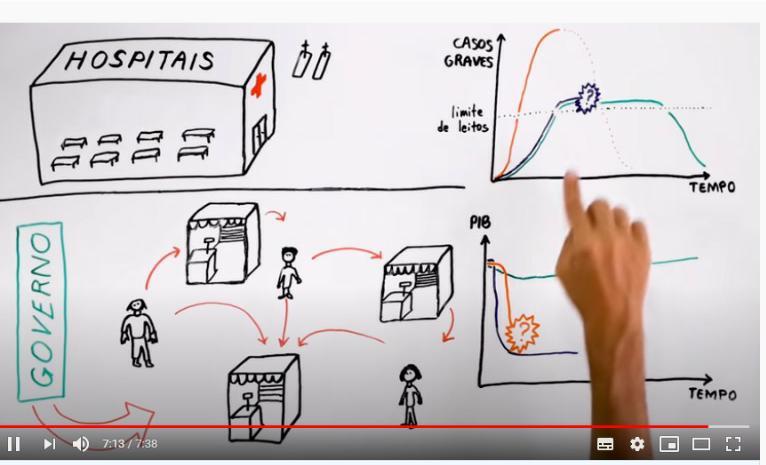 Imagem de Vídeo mostra o falso dilema entre quarentena e economia