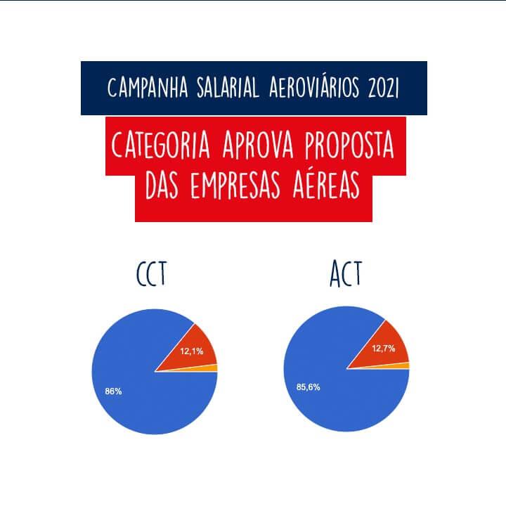 Imagem de Maioria dos aeroviários da GOL e Azul aprova proposta de Convenção Coletiva de Trabalho das empresas aéreas