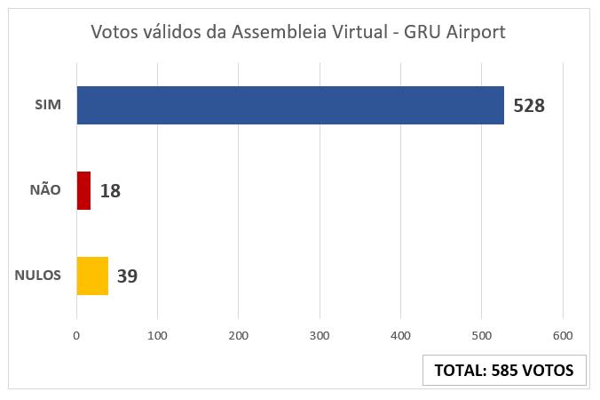 Imagem de Guarulhos: Aeroportuários no GRU Airport aprovam Acordo Coletivo de Trabalho em assembleia virtual