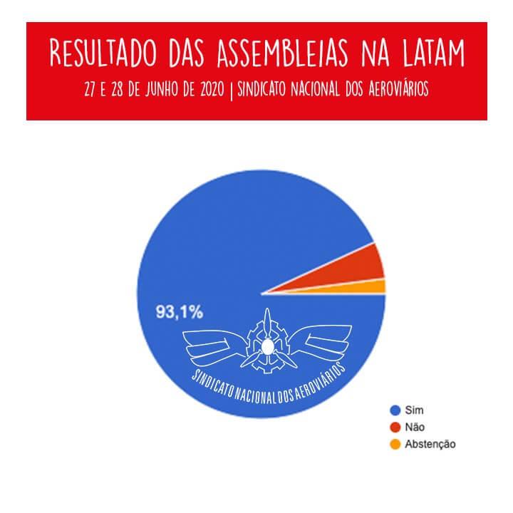 Imagem de 93% dos aeroviários da Latam aprovam ACT negociado pelo SNA