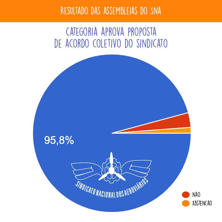 Imagem de 95,8% dos aeroviários na Azul, Gol e Latam aprovam em assembleias virtuais proposta do SNA