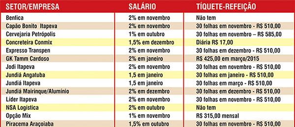 Imagem de Sorocaba: Rodoviários têm direito a mais um aumento no salário e benefícios