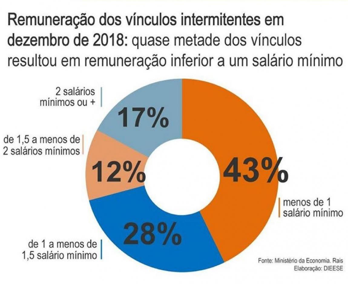 Imagem de Estudo do Dieese mostra que trabalho intermitente ampliou a precarização no trabalho no Brasil