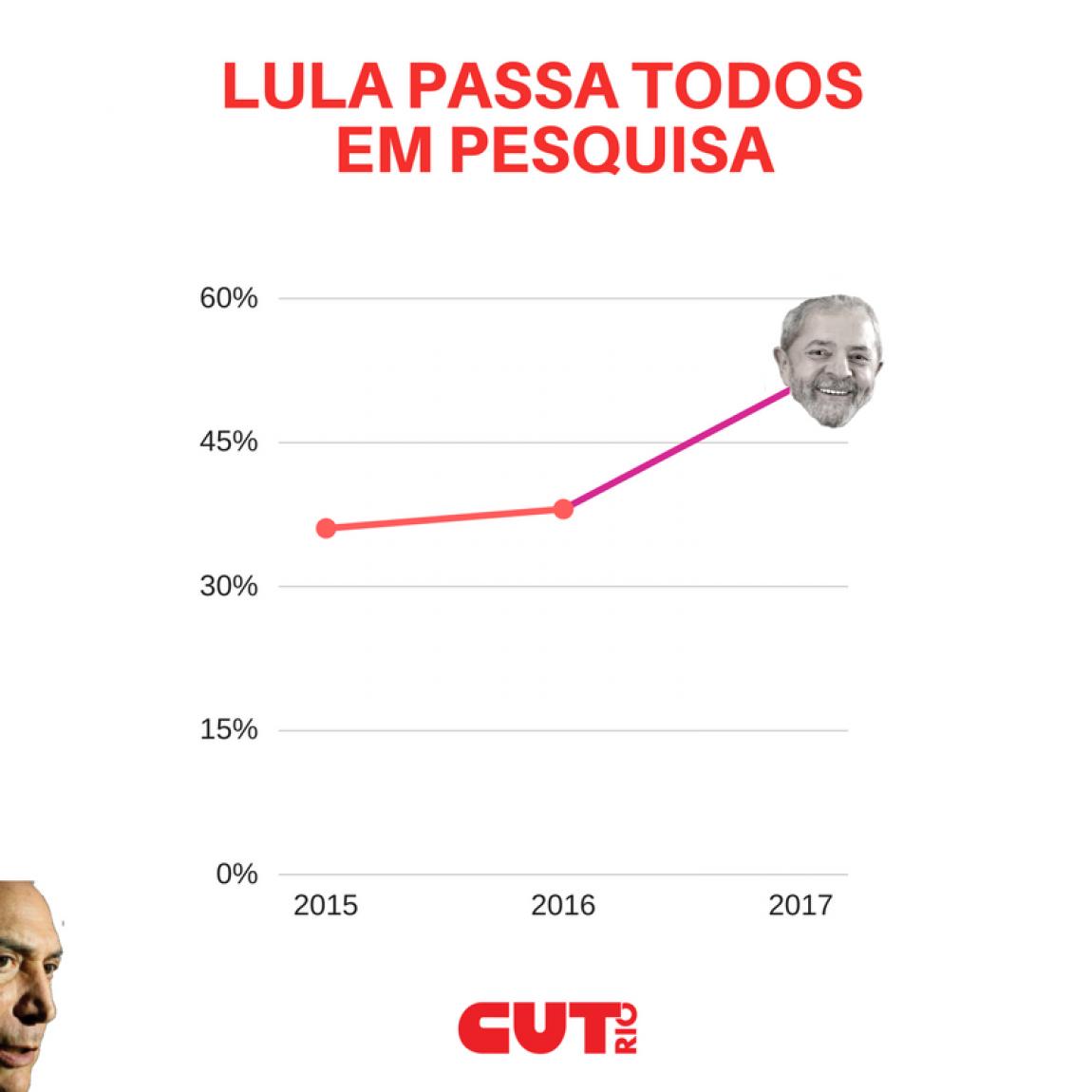 Imagem de Lula lidera nova pesquisa CUT/Vox Populi de preferência eleitoral