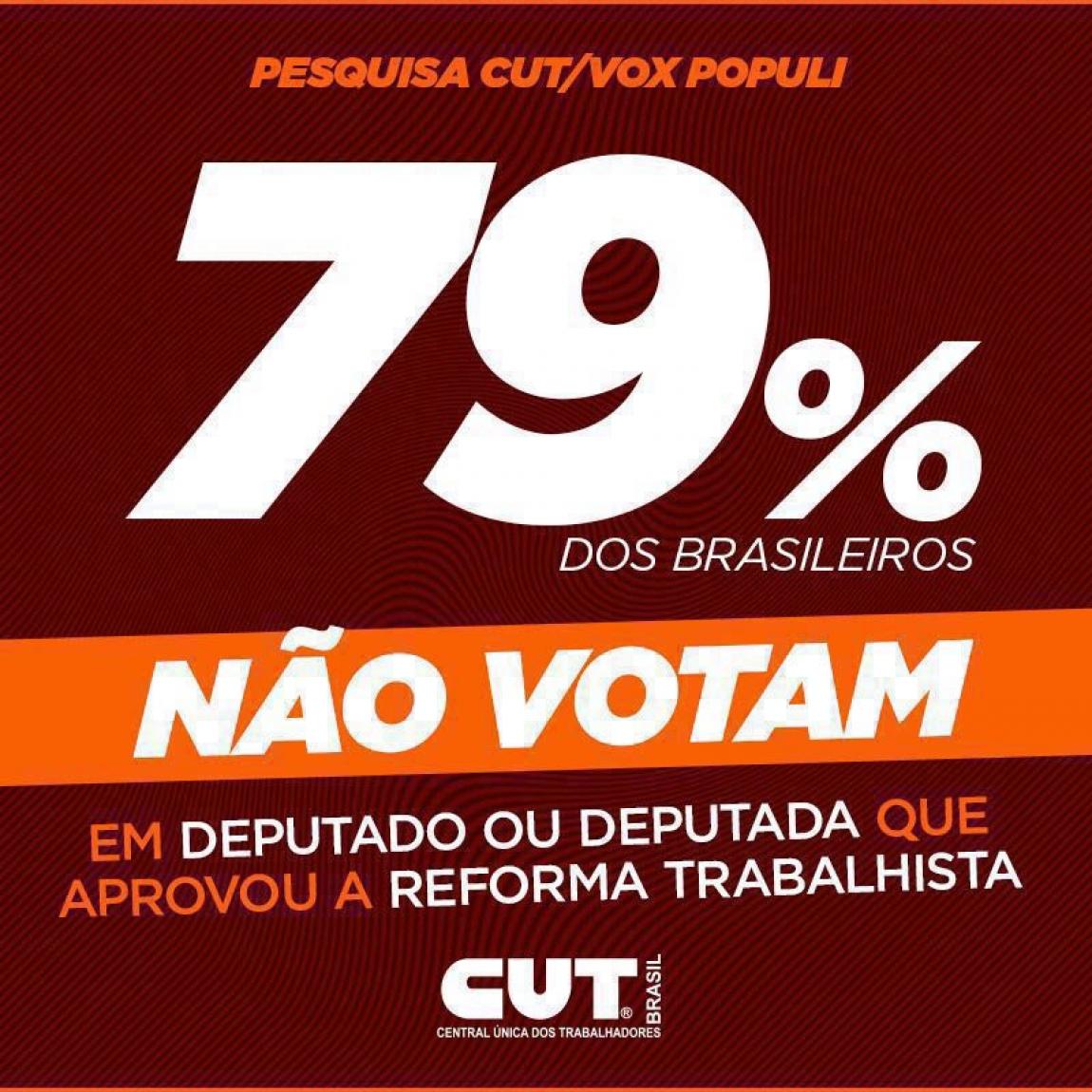 Imagem de Político que aprovou Reforma Trabalhista não será reeleito, aponta pesquisa CUT/Vox