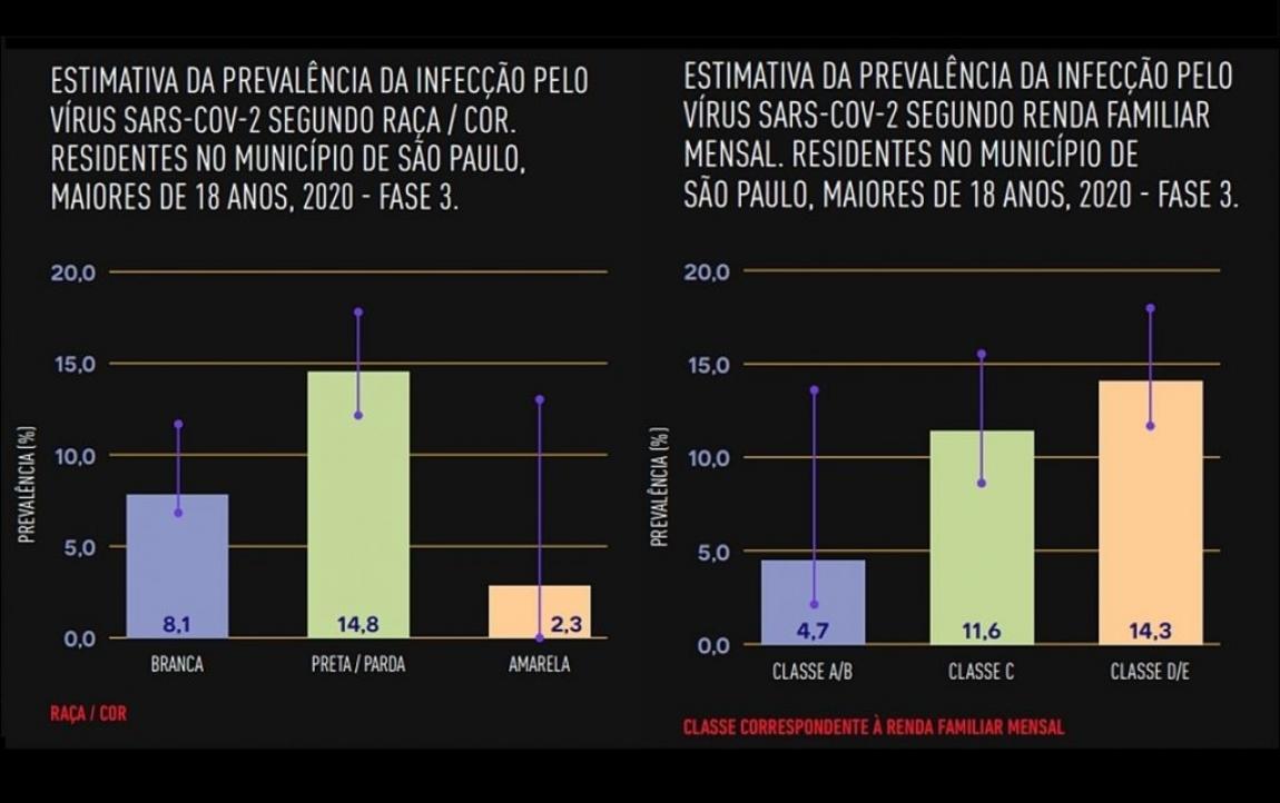 Imagem de Desigualdade faz covid-19 se alastrar entre os mais pobres em São Paulo