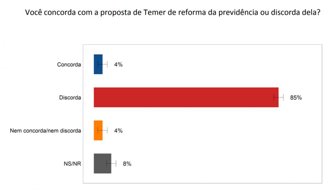 Imagem de CUT-VOX: 85% dos brasileiros são contra o fim da aposentadoria