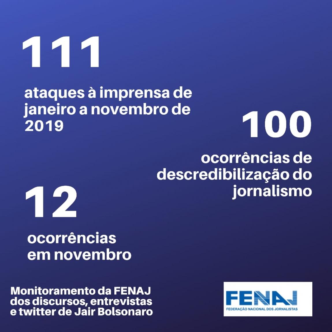 Imagem de FENAJ divulga monitoramento de ataques de Bolsonaro à imprensa em 2019
